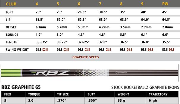 TaylorMade RocketBallz Irons