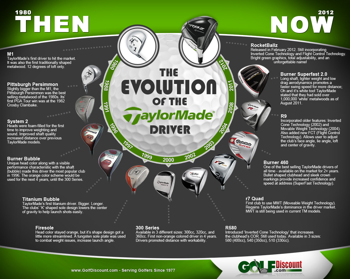 TaylorMade Driver Evolution Infographic